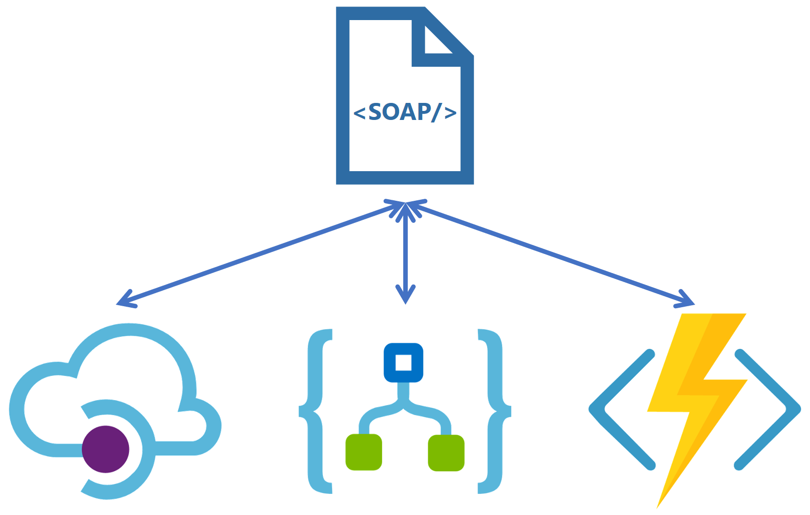 SOAP over Azure API Management, Logic Apps and Functions