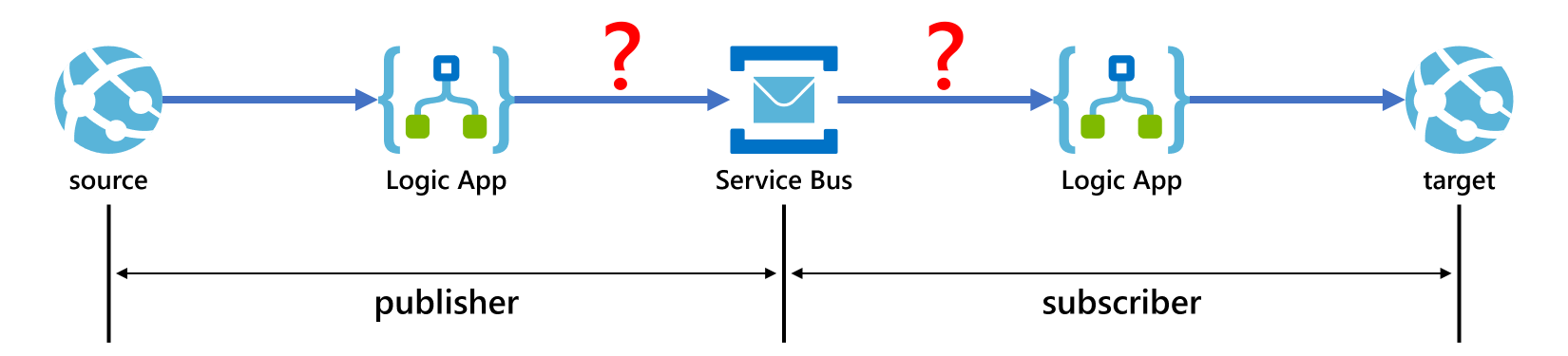 Diagram Implementing Pub/Sub Pattern with Azure Logic Apps and Service Bus
