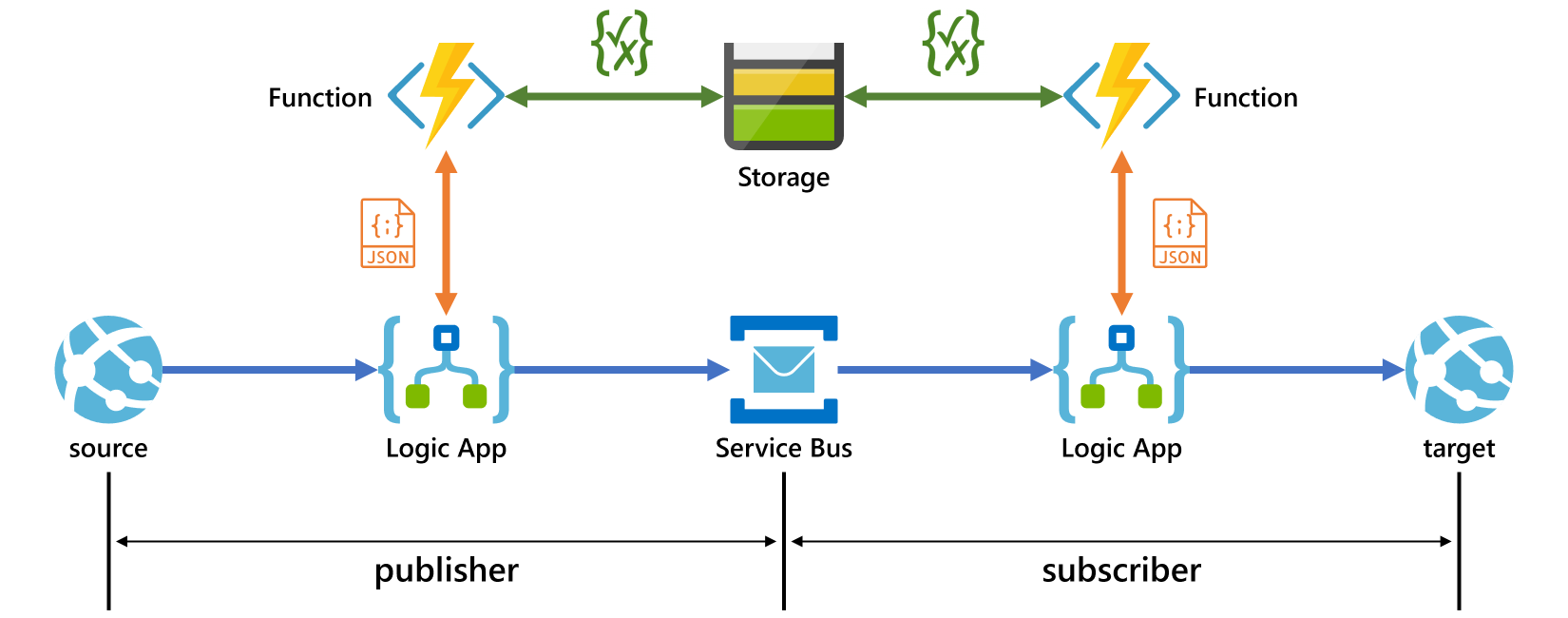 Diagram Implementing Pub/Sub Pattern with Azure Logic Apps and Service Bus, and Azure Storage and Function App