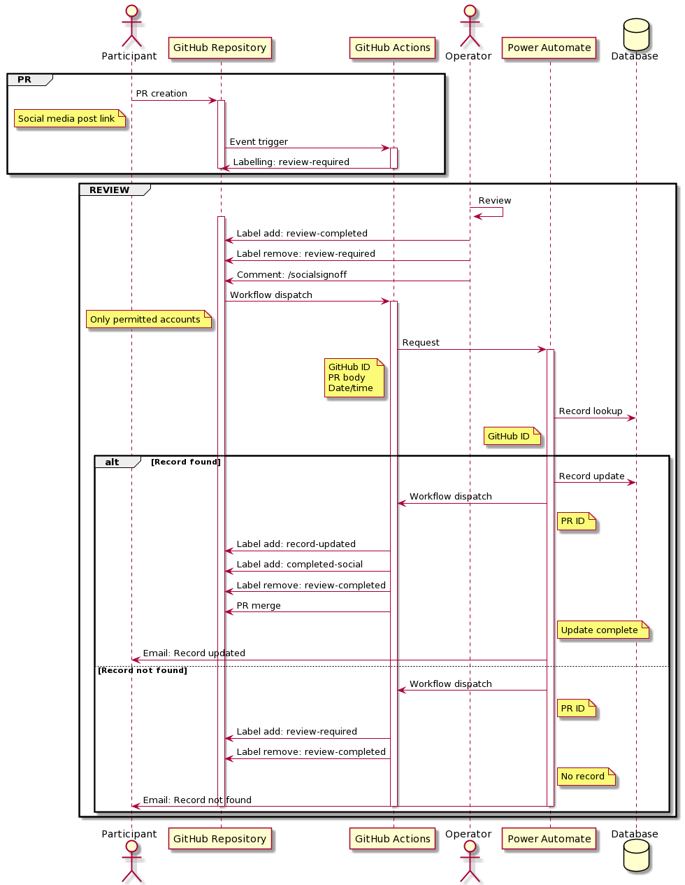 Social Media Challenge Sequence Diagram